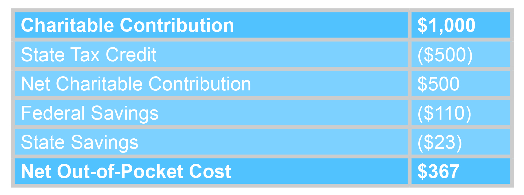 Child Care Contribution Tax Credit Example Chart
